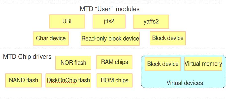mtd Sistemas de arquivo em Linux embarcado   Parte 2