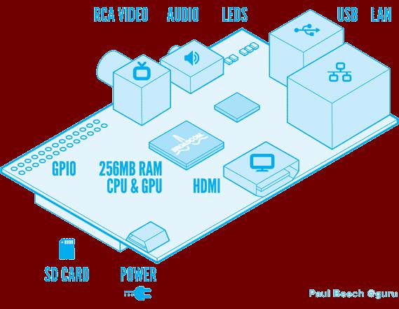 raspi blue white Raspberry Pi   O computador de bolso