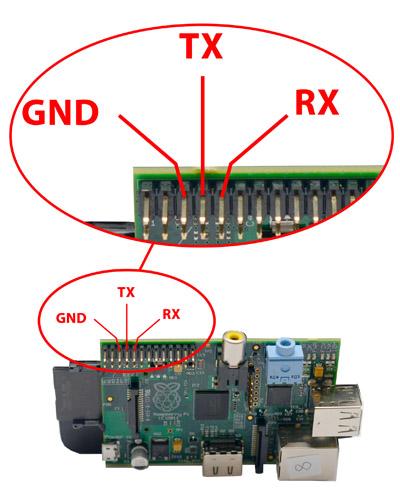 Raspberry pi serial