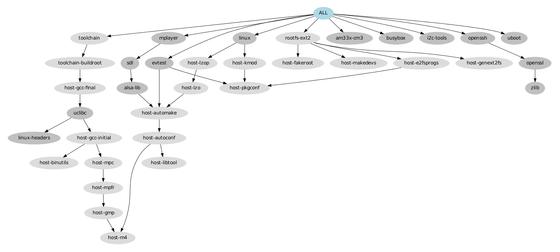 graph-depends