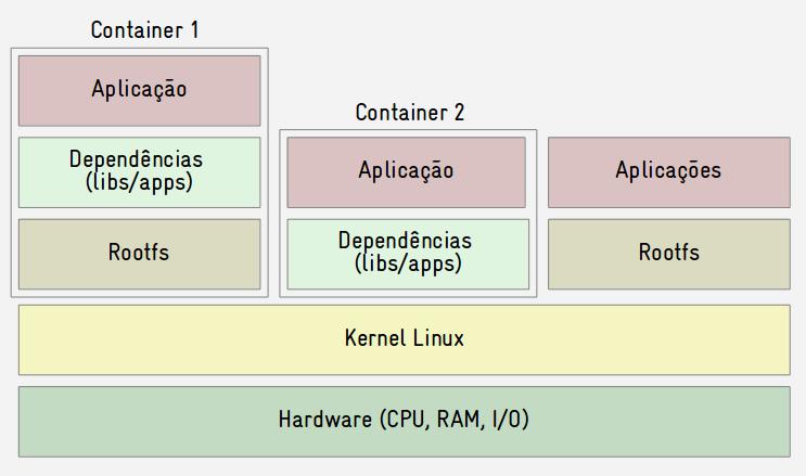 O que é um container Linux? | Blog do Sergio Prado