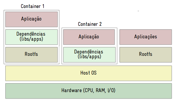 containers linux