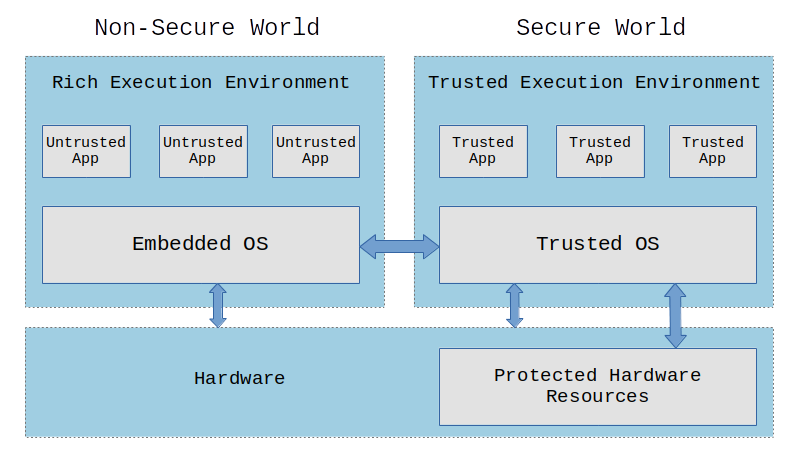 Trusted Execution Environment TrustZone