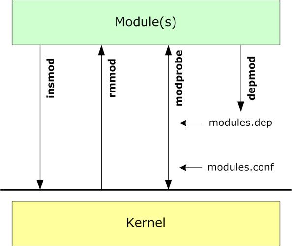 kernel modules: